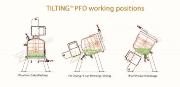 tilting PFD working positions